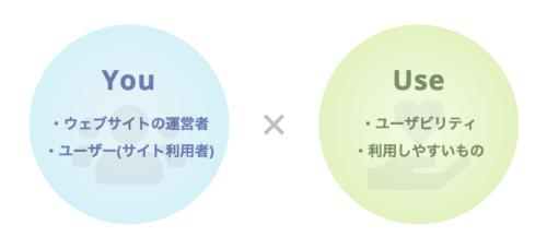 """造語の""""YOUSE""""をユーザーに伝えるデザイン"""