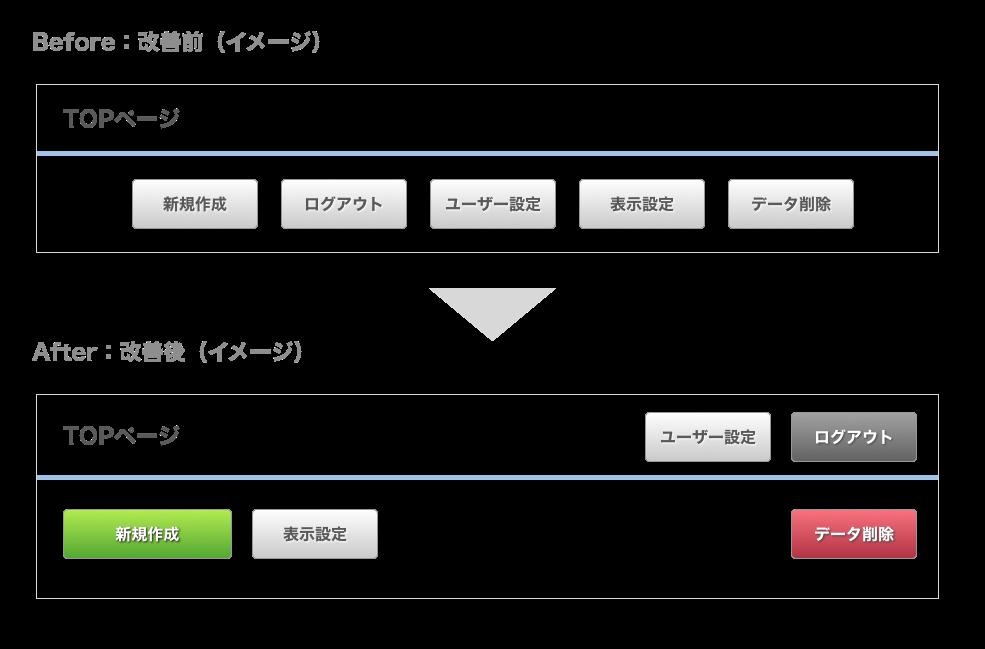 リンクやボタンの色・サイズを工夫する
